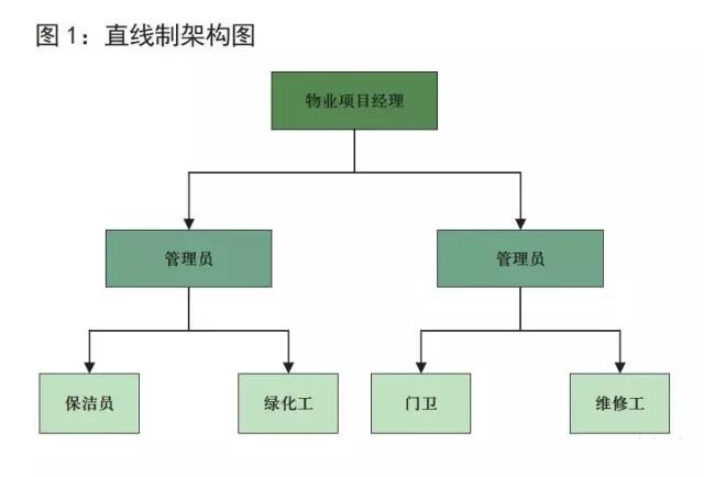 物业管理公司五种组织架构介绍,物业管理公司组织架构